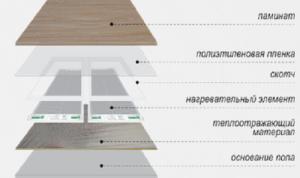 схема строения пола
