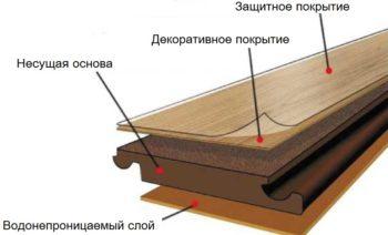 Строение ламината Экофлоринг