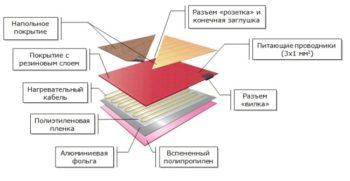 Схема укладки теплого покрытия под ламинат