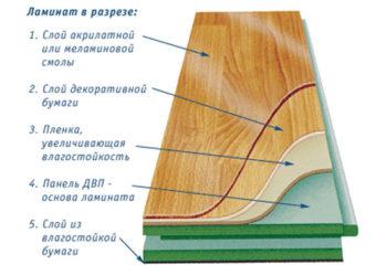 Структура ламинированной доски напоминает слоеный пирог