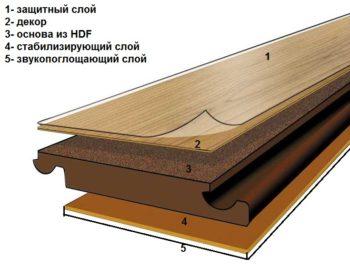 Структура доски ламината Витекс