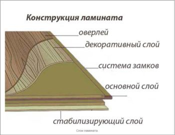 Устройство ламината в жилых помещениях