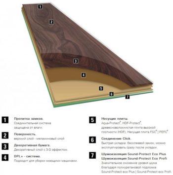Описание строения ламината, устойчивого к влаге