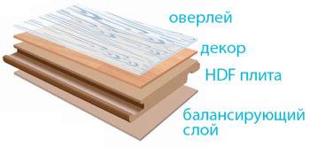 Различные слои ламината имеют различные функции