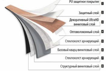 Структура состоит из 8 слоев