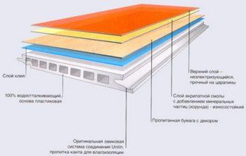 Внутренний состав материала для ванной