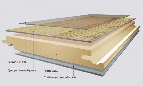 Схема ламината