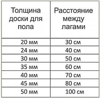 Таблица расстояний