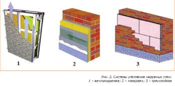 Утепление на поверхность стен
