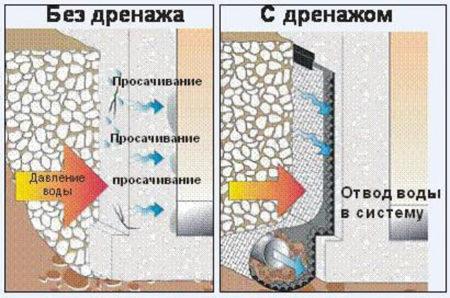 Воздействие воды