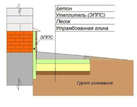 Структура конструкции
