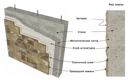 Покрытие плиткой