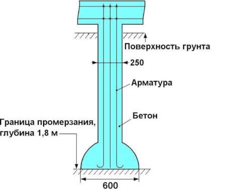 Конструкция сваи ТИСЭ
