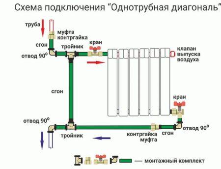 Диагональная установка радиаторов отопления