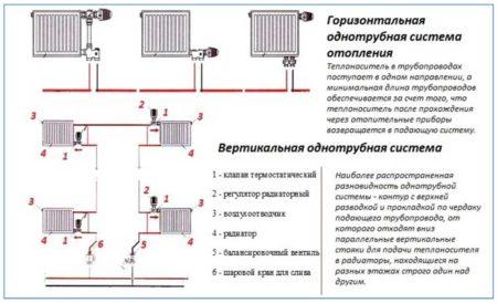 Однотрубная система подключения