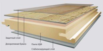 Наглядный внешний вид структуры материала с указанием основных слоев