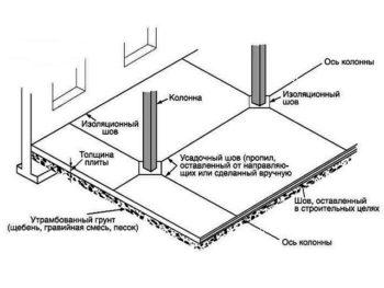 Схема усадочных швов