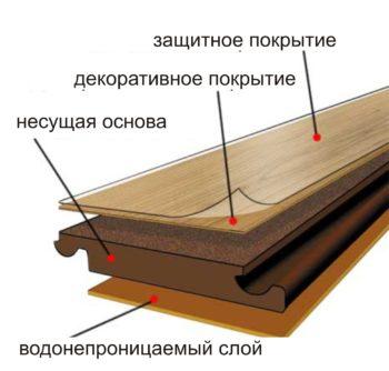 Структура панелей