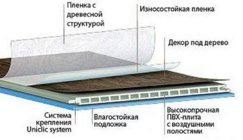 Водостойкий вариант ламината в разрезе