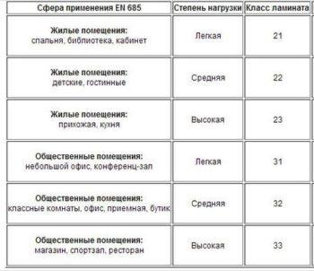 Графическая таблица классификации ламината