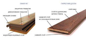 Структура слоев ламинированного покрытия