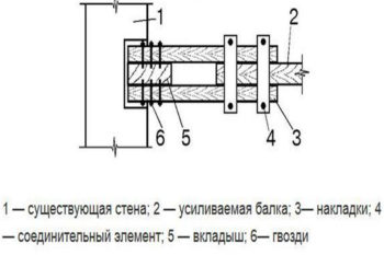 Усиление конструкции