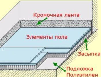 Общее устройство