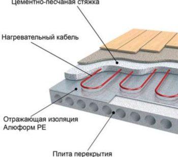 Монтаж кабельного тплого пола в бане