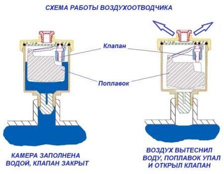 Как работает автоматический воздухоотводчик системы отопления