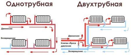 Различия систем