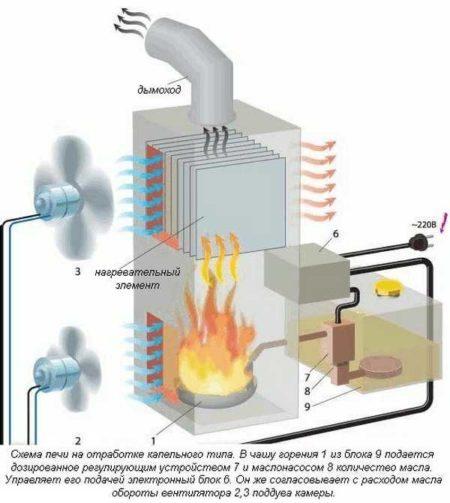 Печь с вентилятором