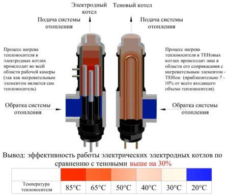 Отличия электрических приборов