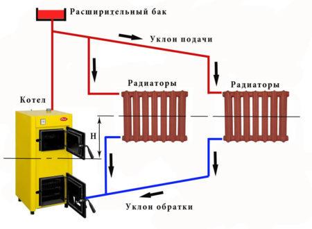 Схема обогрева