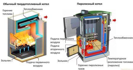 Устройство пиролизного агрегата