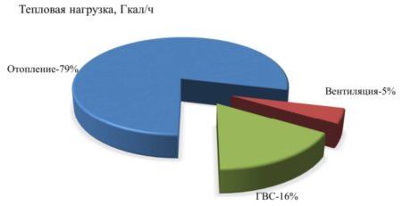 Расчёт в процентах