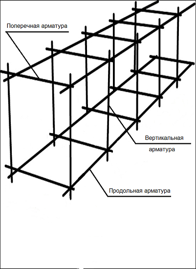 Схема технологии