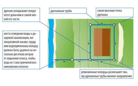 План устройства