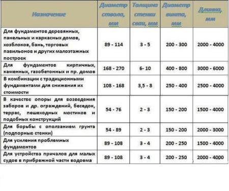 Таблица свай