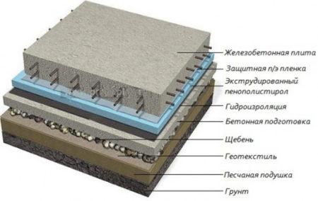 Схема термоизоляции