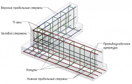 Схема армирования