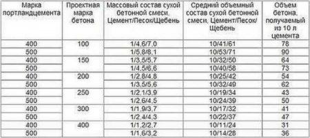 Таблица марок и пропорций