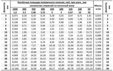 Таблица соотношения диаметра