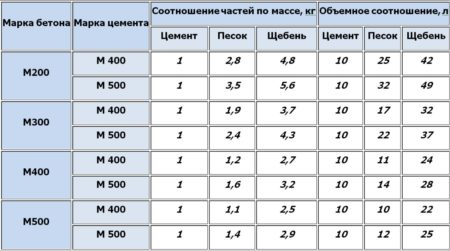 Таблица соотношений
