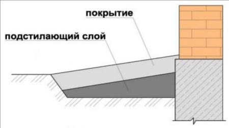 Расположение слоев