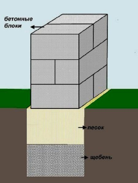 Схема кладки блоков