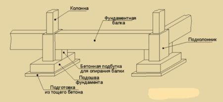 Связка колонн с основой