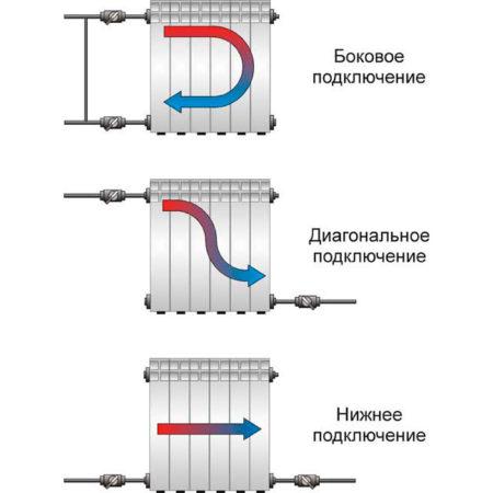 Три типа подключения