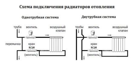 Варианты одностороннего подключения отопления в квартире