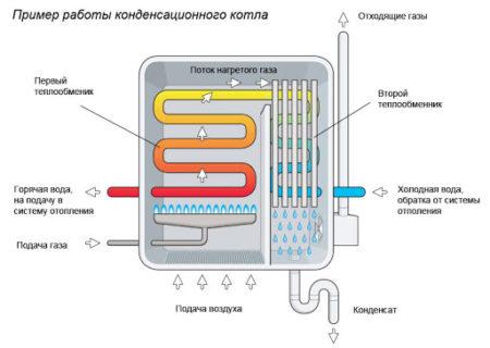 Схематичное отображение принципа работы техники